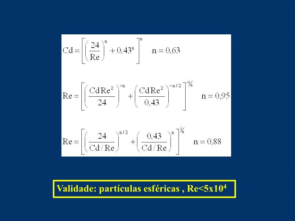 Validade: partículas esféricas , Re<5x104