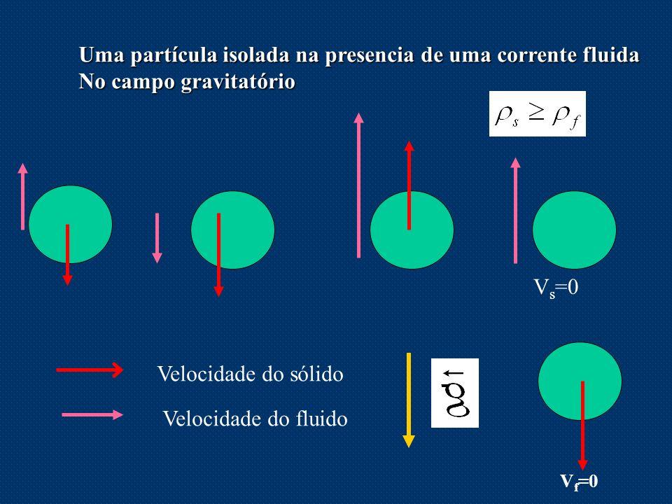 Uma partícula isolada na presencia de uma corrente fluida