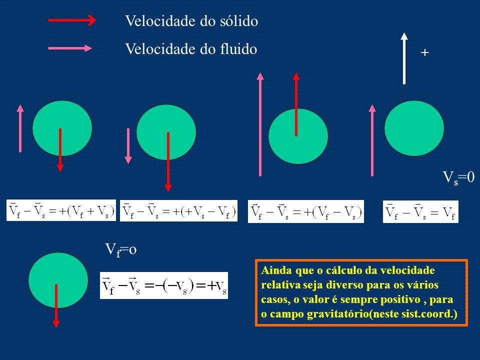 + Velocidade do sólido Velocidade do fluido Vs=0 Vf=o