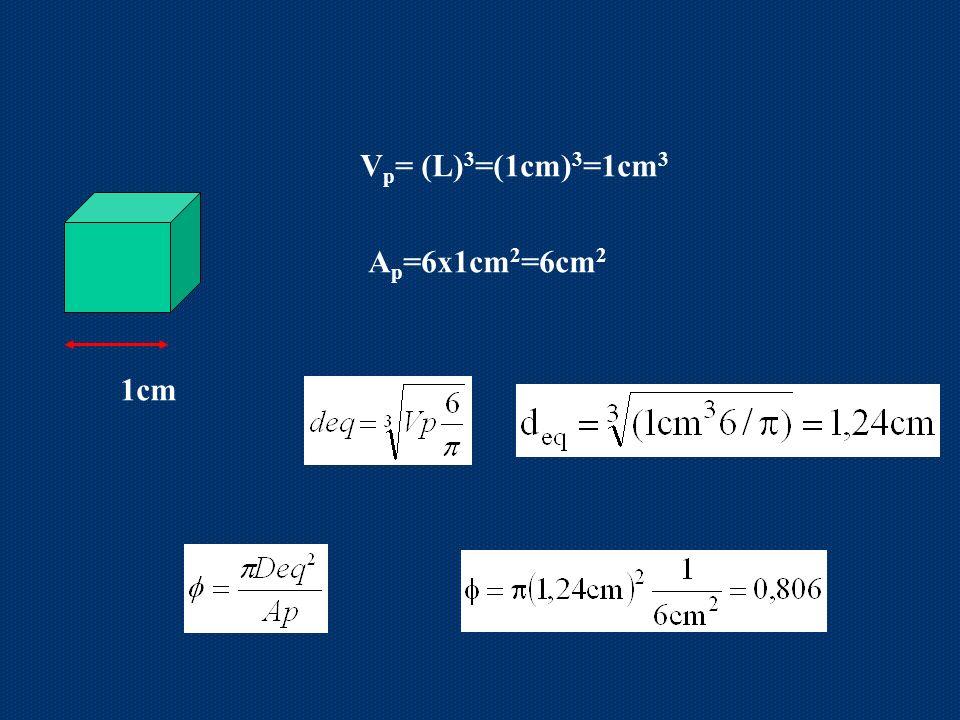 Vp= (L)3=(1cm)3=1cm3 Ap=6x1cm2=6cm2 1cm