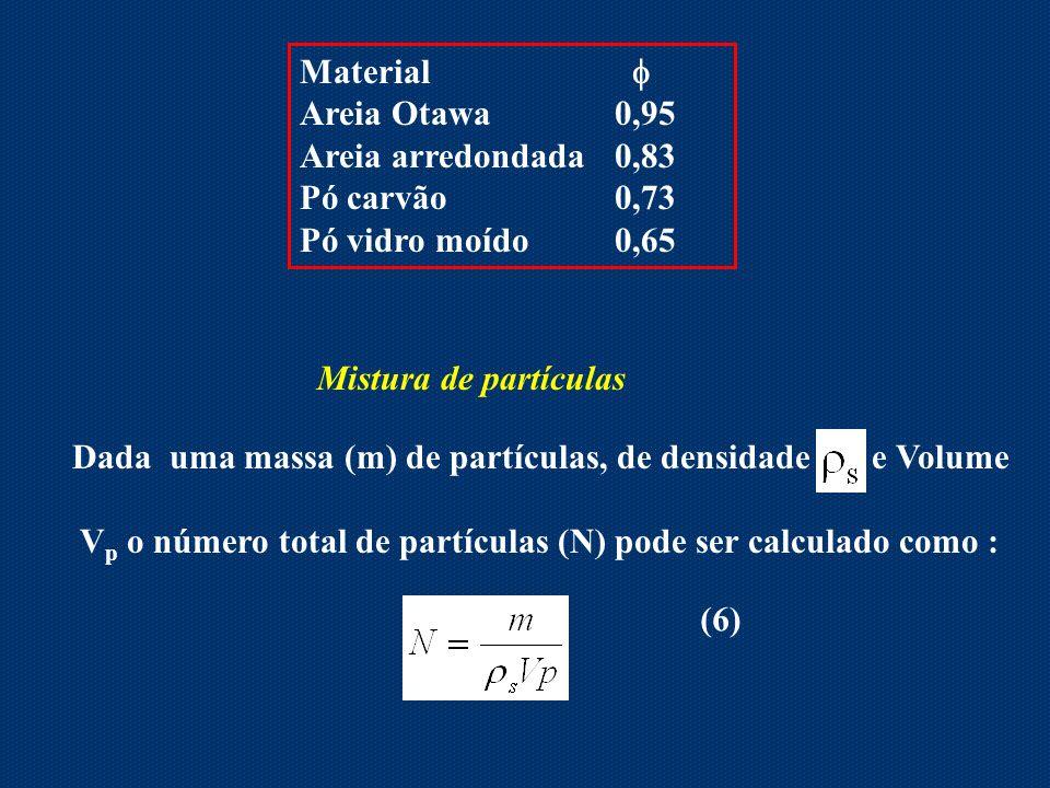 Material  Areia Otawa 0,95. Areia arredondada 0,83. Pó carvão 0,73.