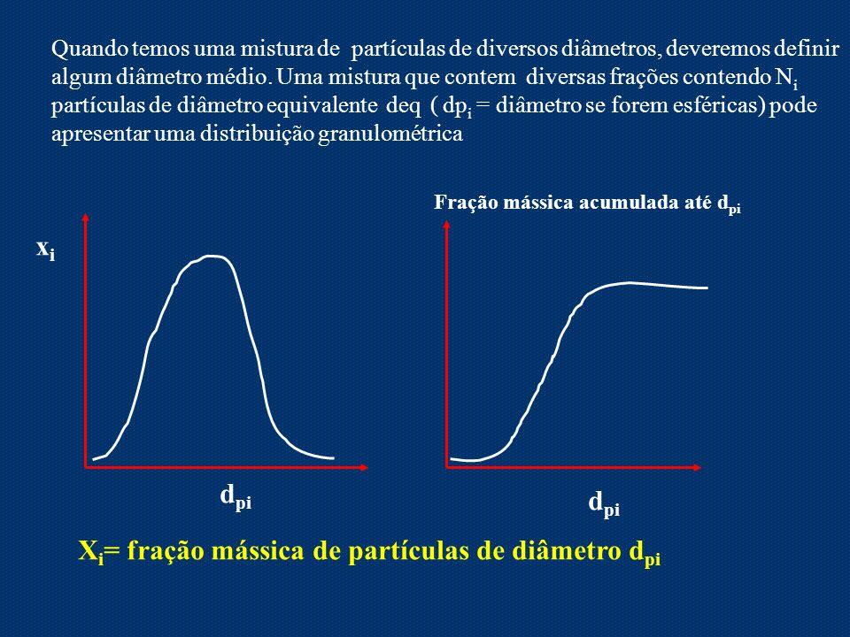 Xi= fração mássica de partículas de diâmetro dpi