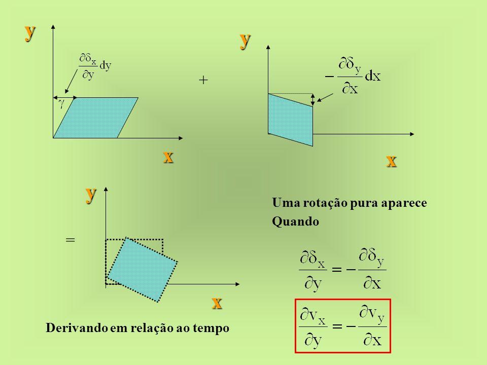 y y x x y x + = Uma rotação pura aparece Quando