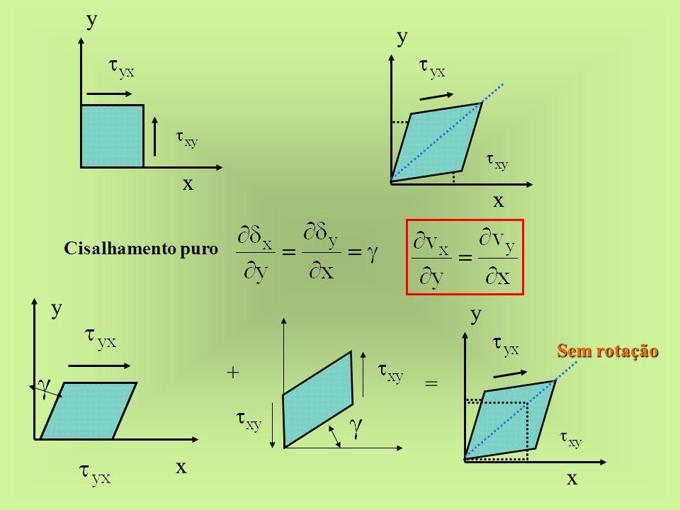 x y x y Cisalhamento puro x y x y Sem rotação + =