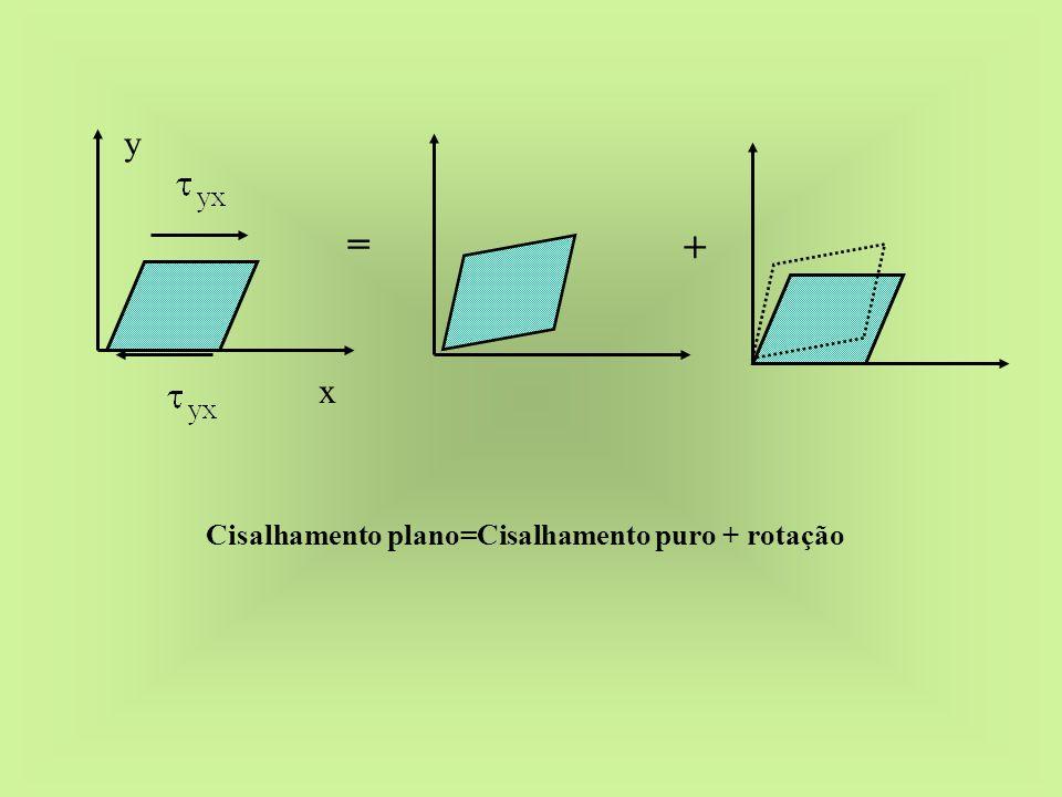 x y = + Cisalhamento plano=Cisalhamento puro + rotação