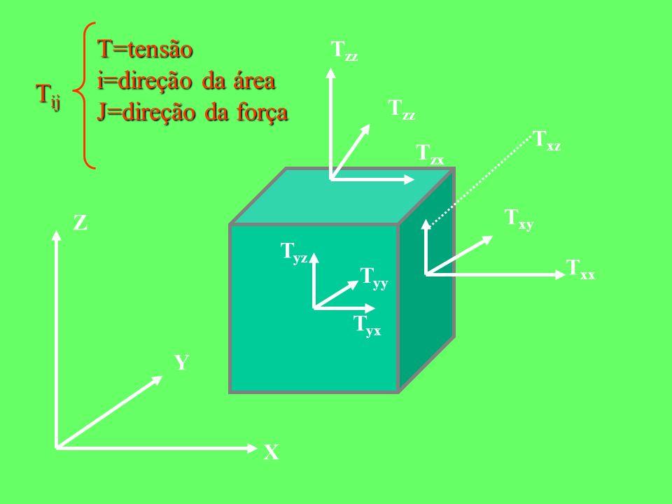 T=tensão i=direção da área J=direção da força Tij Tzz Txz Tzx Txy Z