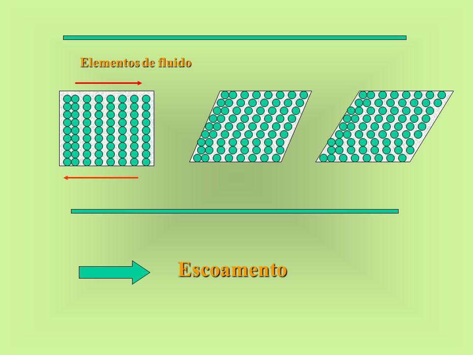 Elementos de fluido Escoamento