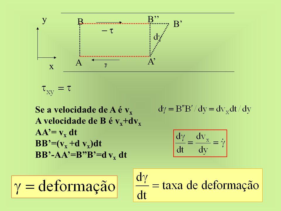 xy. A. B. A' B' B'' Se a velocidade de A é vx. A velocidade de B é vx+dvx. AA'= vx dt. BB'=(vx +d vx)dt.