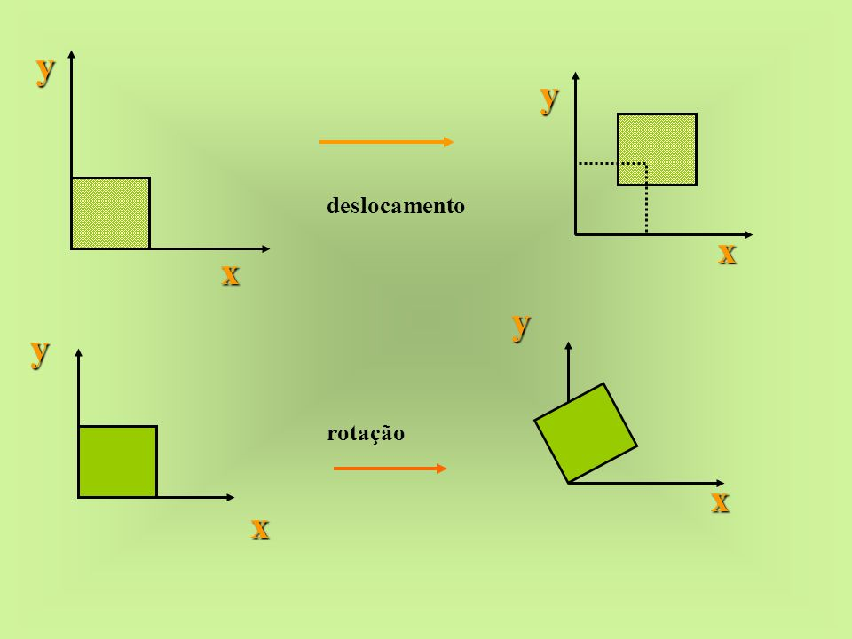 y y deslocamento x x y y rotação x x