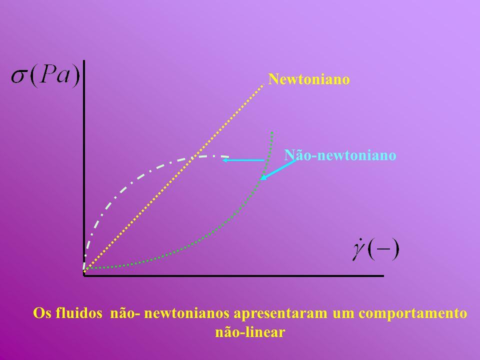 Os fluidos não- newtonianos apresentaram um comportamento não-linear