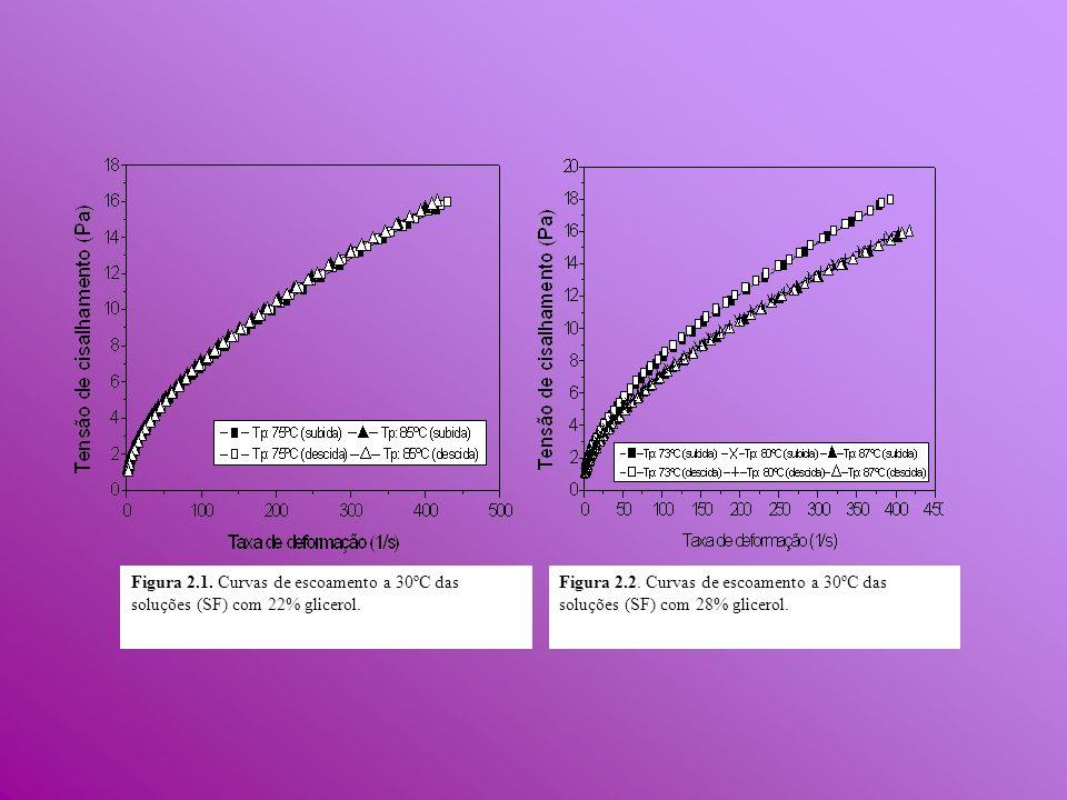 Figura 2.1. Curvas de escoamento a 30ºC das soluções (SF) com 22% glicerol.