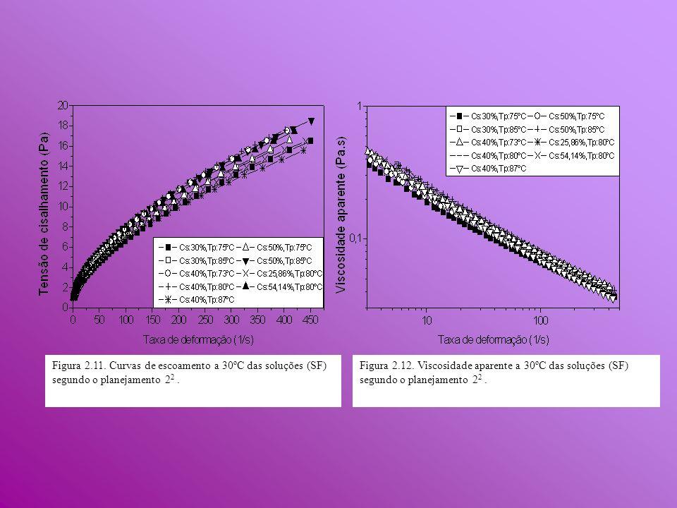 Figura 2.11. Curvas de escoamento a 30ºC das soluções (SF) segundo o planejamento 22 .
