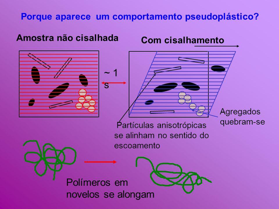 Polímeros em novelos se alongam ~ 1 s