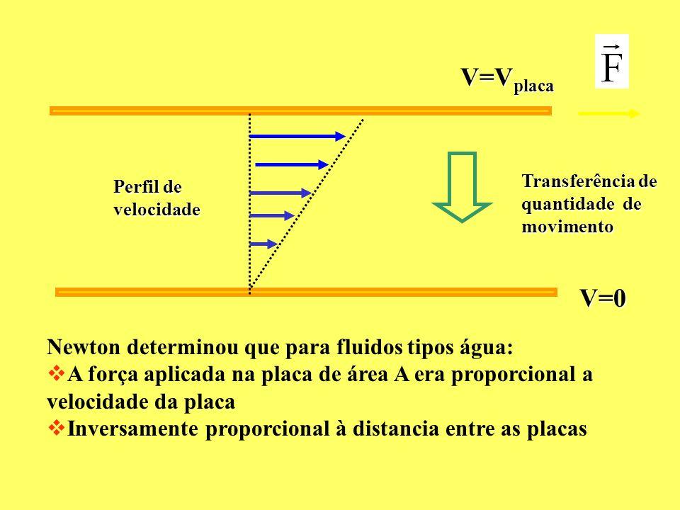 V=Vplaca V=0 Newton determinou que para fluidos tipos água: