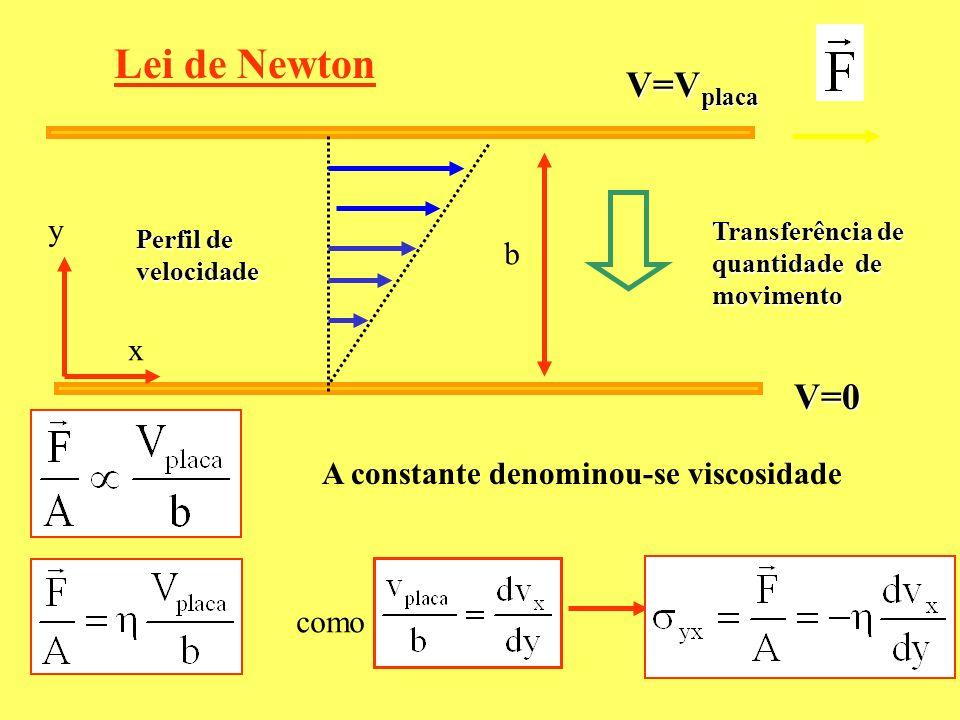 Lei de Newton V=Vplaca V=0 y b x A constante denominou-se viscosidade
