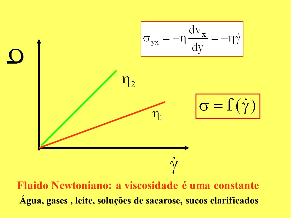 Fluido Newtoniano: a viscosidade é uma constante