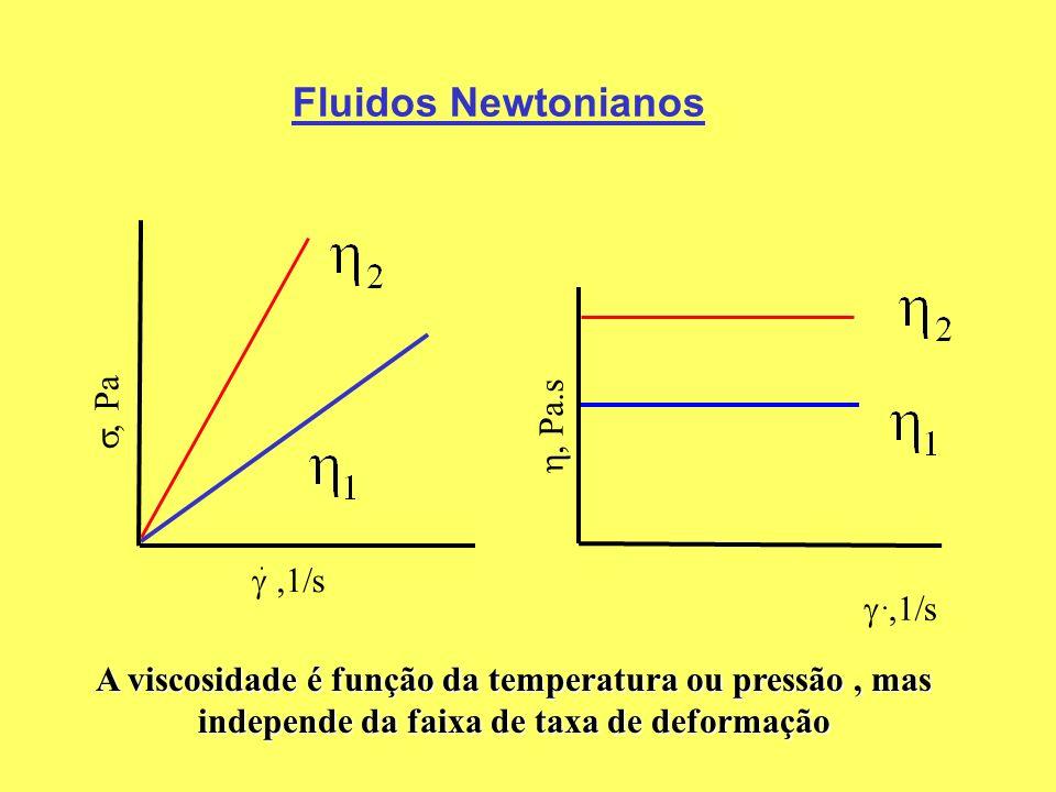 Fluidos Newtonianos , Pa Pa.s s s
