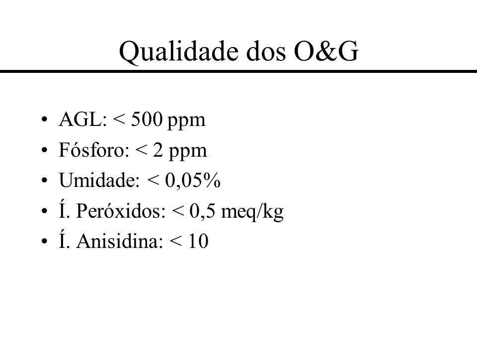 Qualidade dos O&G AGL: < 500 ppm Fósforo: < 2 ppm