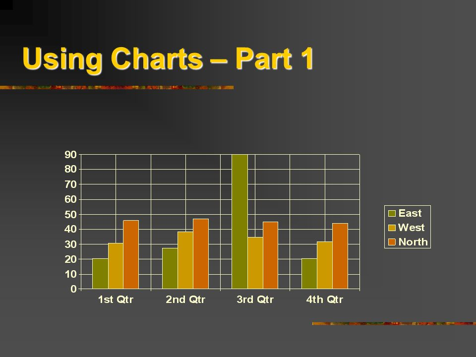 Using Charts – Part 1 Jane's Power Points!