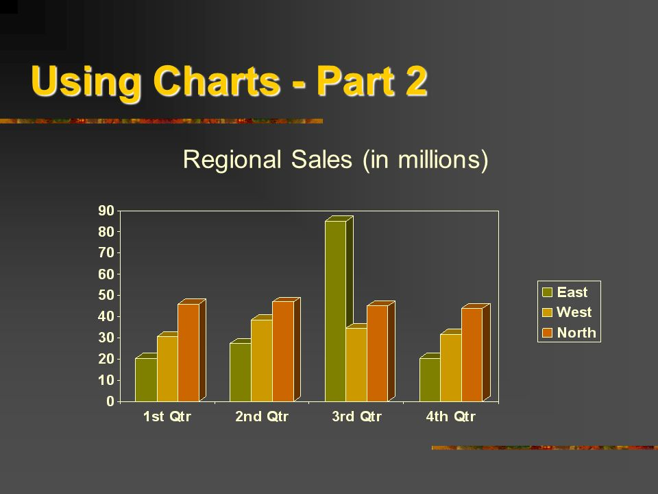 Regional Sales (in millions)
