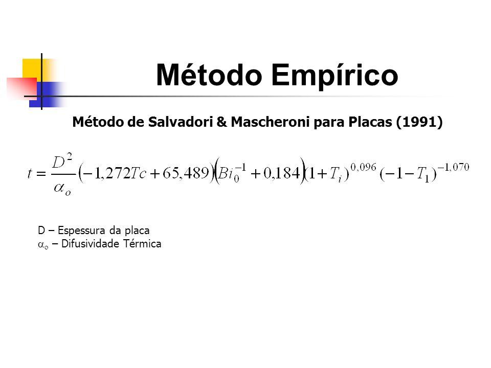 Método de Salvadori & Mascheroni para Placas (1991)