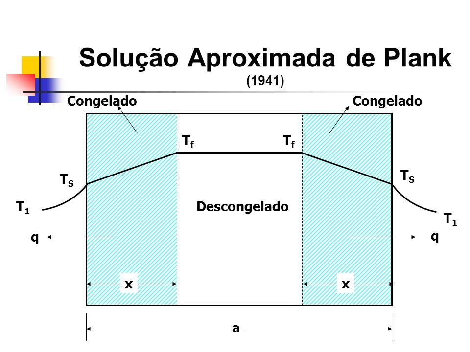 Solução Aproximada de Plank (1941)