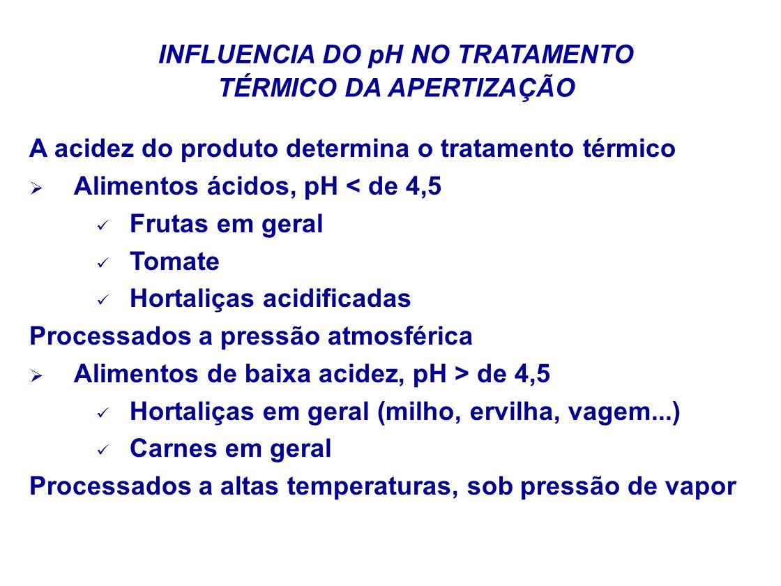 INFLUENCIA DO pH NO TRATAMENTO TÉRMICO DA APERTIZAÇÃO
