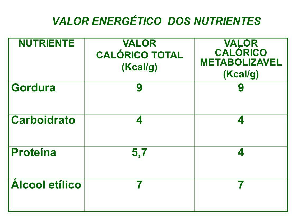 VALOR ENERGÉTICO DOS NUTRIENTES
