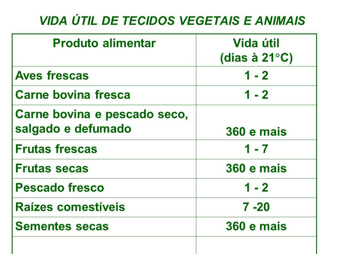 VIDA ÚTIL DE TECIDOS VEGETAIS E ANIMAIS