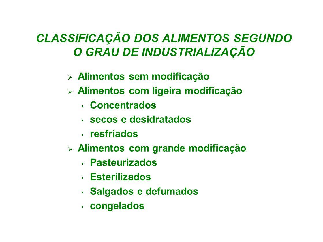 CLASSIFICAÇÃO DOS ALIMENTOS SEGUNDO O GRAU DE INDUSTRIALIZAÇÃO