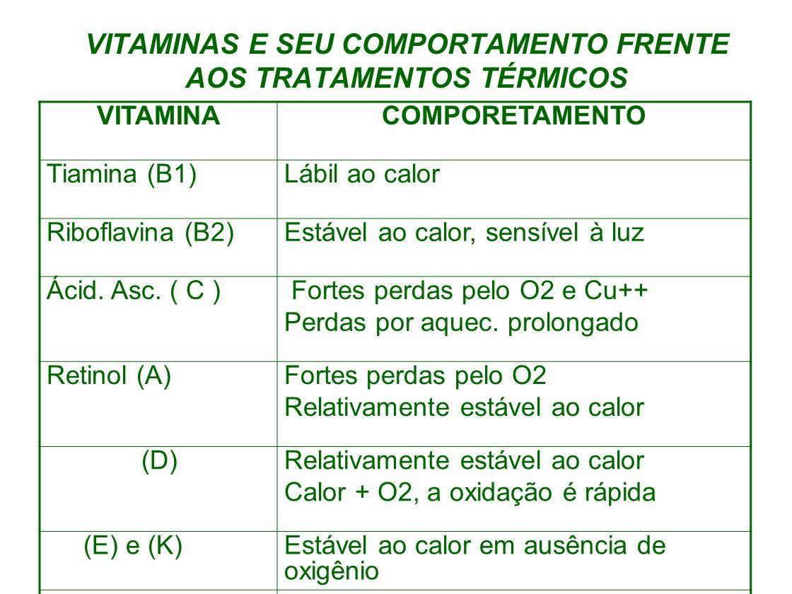 VITAMINAS E SEU COMPORTAMENTO FRENTE AOS TRATAMENTOS TÉRMICOS