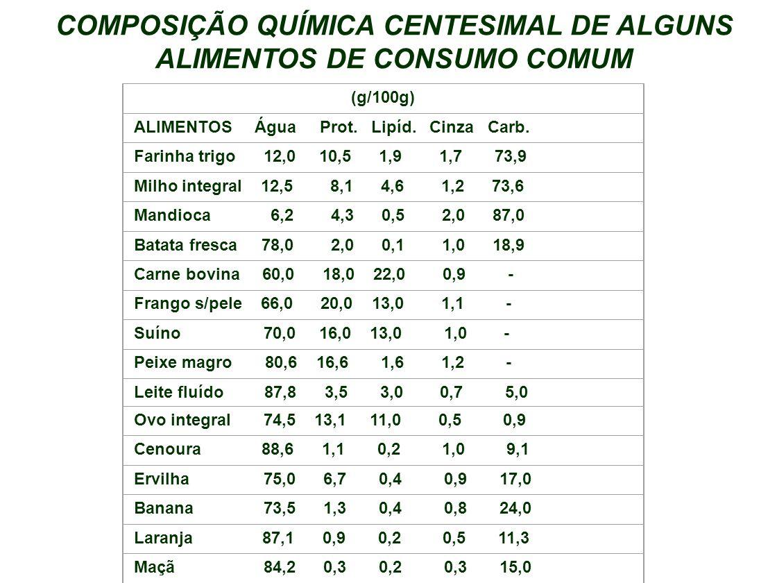 COMPOSIÇÃO QUÍMICA CENTESIMAL DE ALGUNS ALIMENTOS DE CONSUMO COMUM