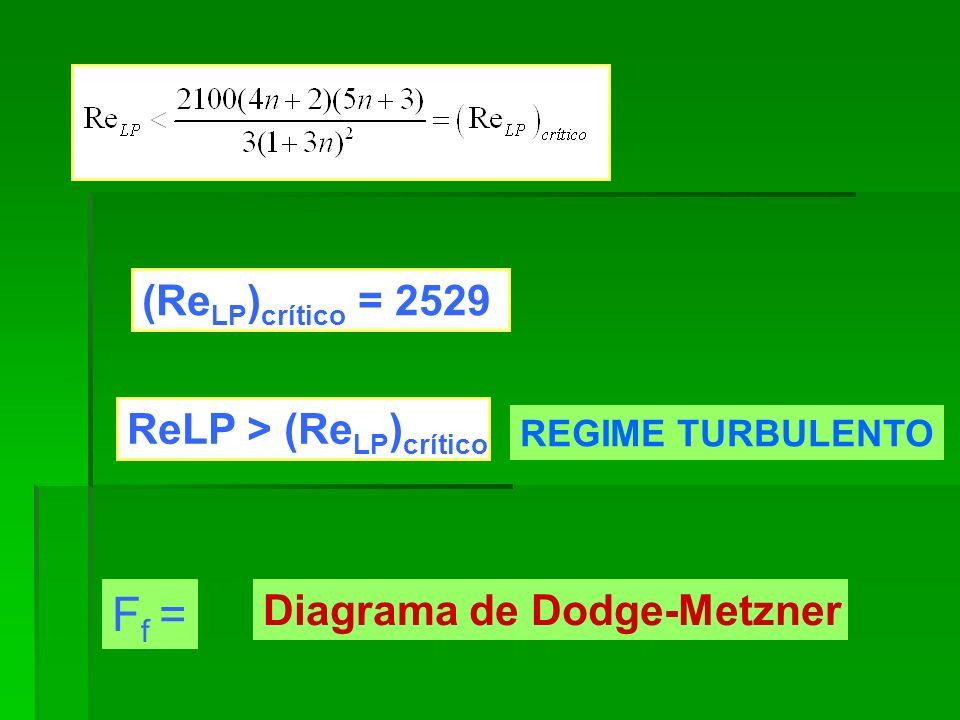 Ff = (ReLP)crítico = 2529 ReLP > (ReLP)crítico