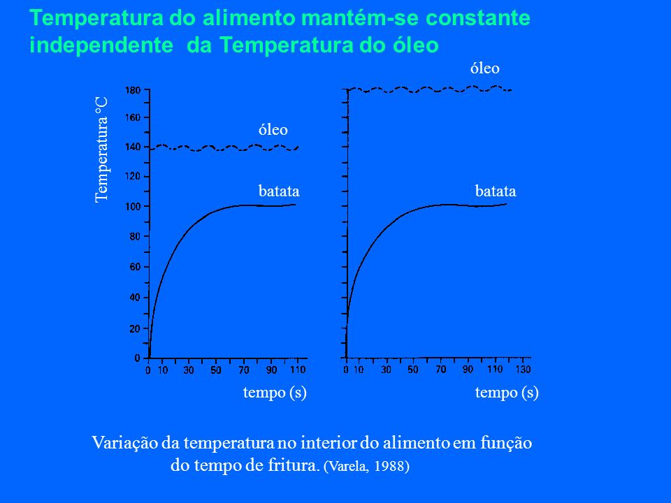 Temperatura do alimento mantém-se constante independente da Temperatura do óleo