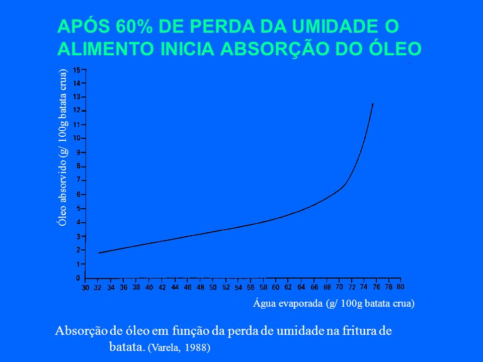 APÓS 60% DE PERDA DA UMIDADE O ALIMENTO INICIA ABSORÇÃO DO ÓLEO