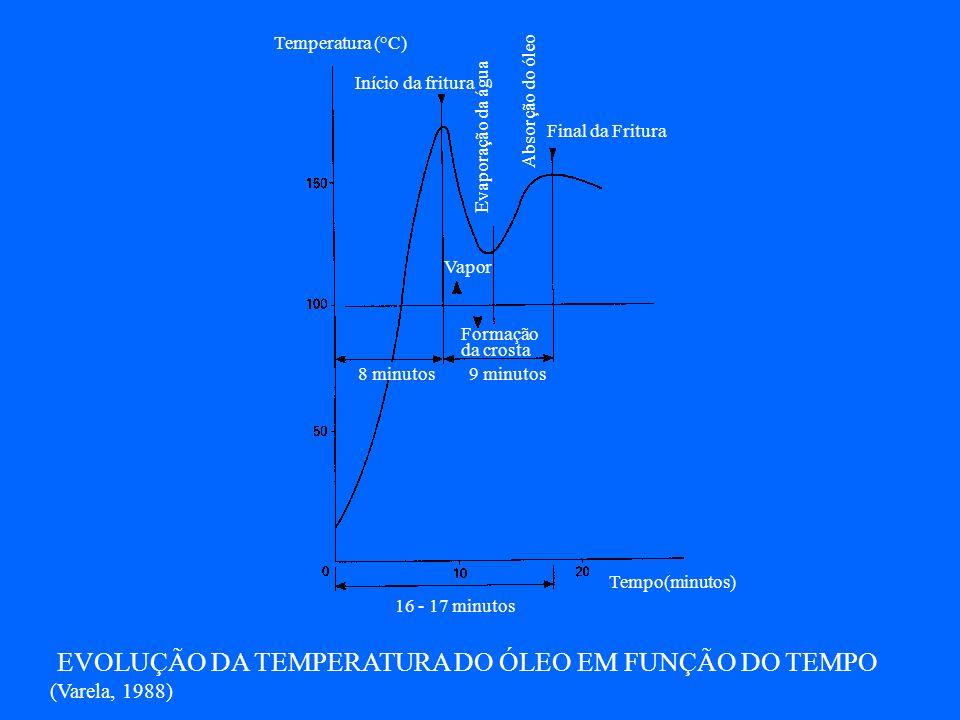 EVOLUÇÃO DA TEMPERATURA DO ÓLEO EM FUNÇÃO DO TEMPO (Varela, 1988)