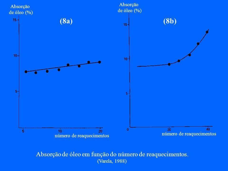 Absorção de óleo em função do número de reaquecimentos.