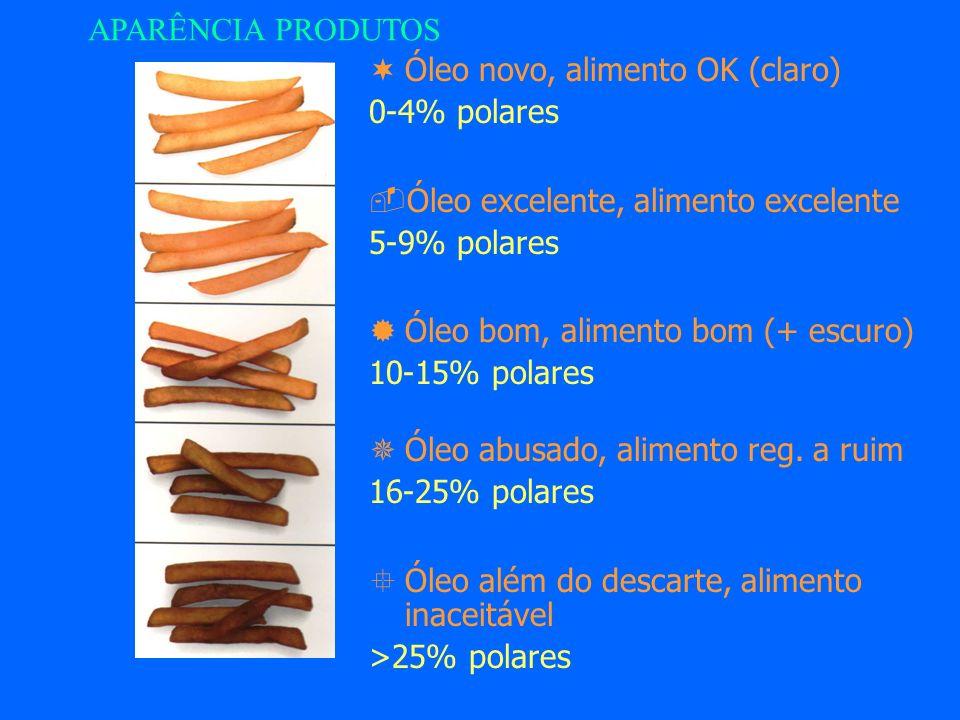 APARÊNCIA PRODUTOS Óleo novo, alimento OK (claro) 0-4% polares. Óleo excelente, alimento excelente.