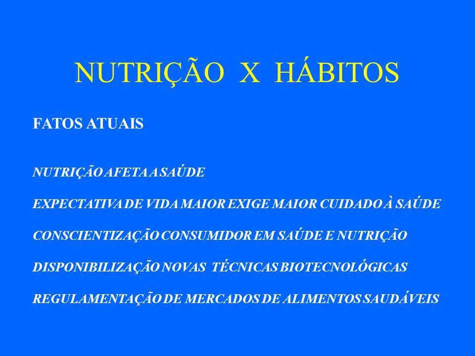 NUTRIÇÃO X HÁBITOS FATOS ATUAIS NUTRIÇÃO AFETA A SAÚDE