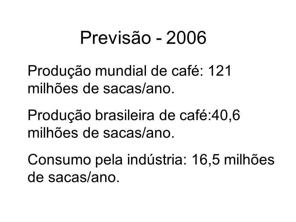 Previsão - 2006 Produção mundial de café: 121 milhões de sacas/ano.