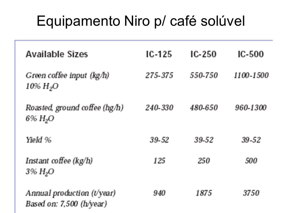 Equipamento Niro p/ café solúvel