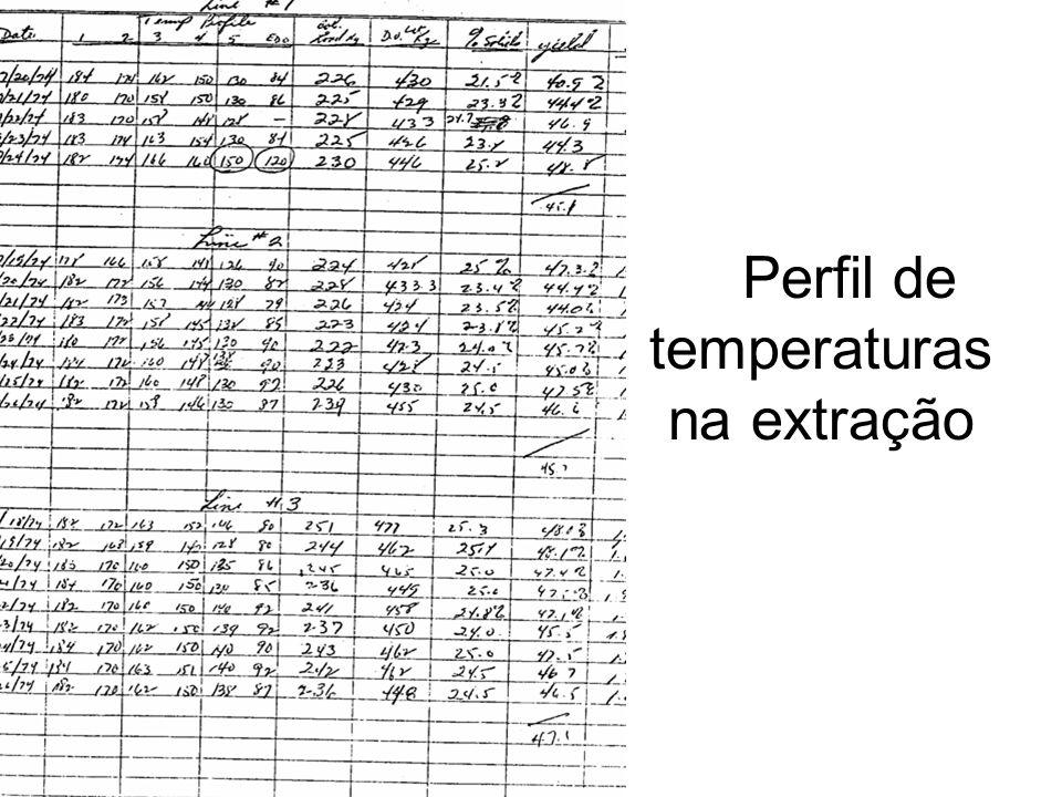 Perfil de temperaturas na extração