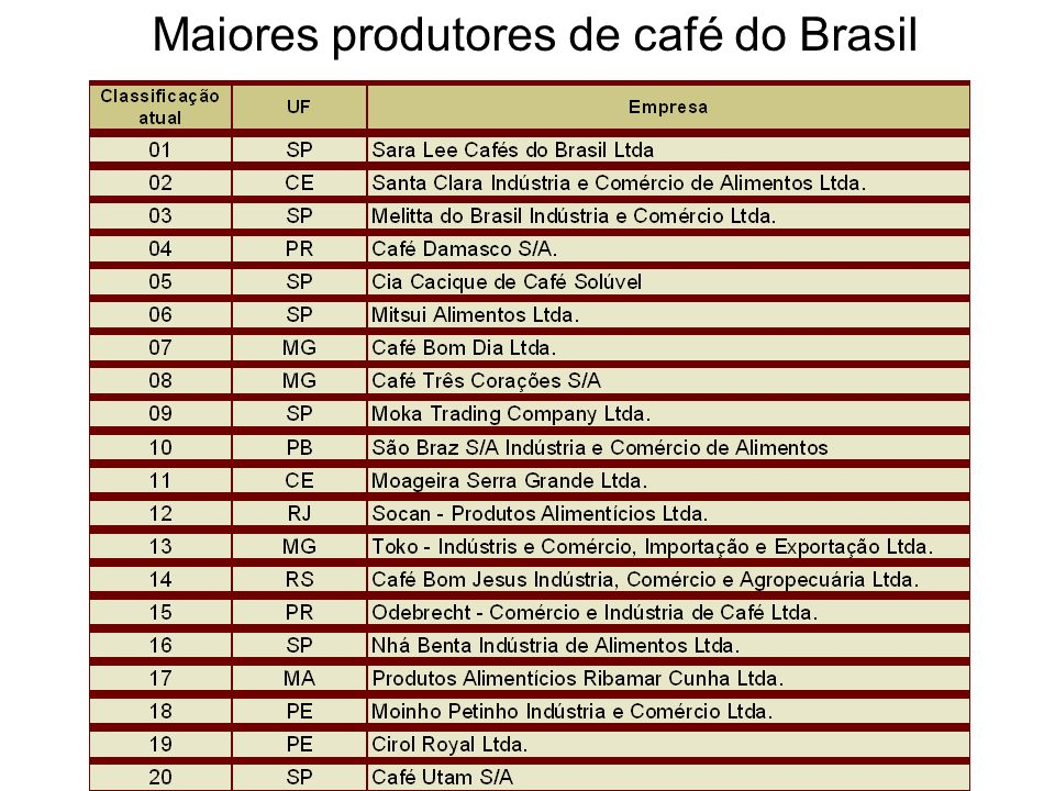 Maiores produtores de café do Brasil