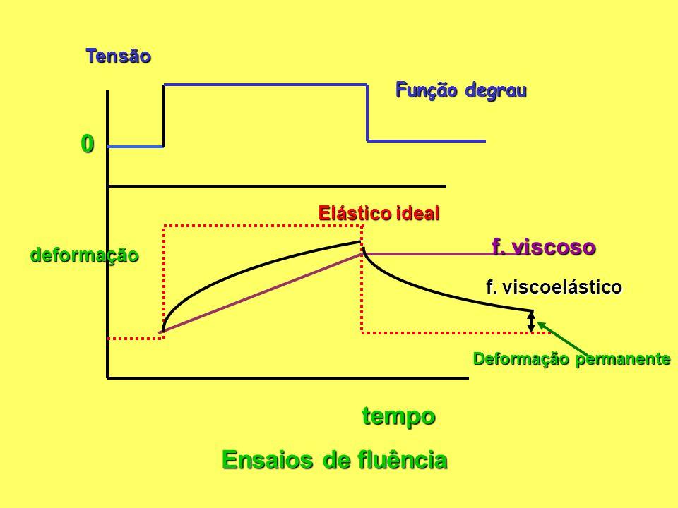tempo Ensaios de fluência f. viscoso Tensão Função degrau