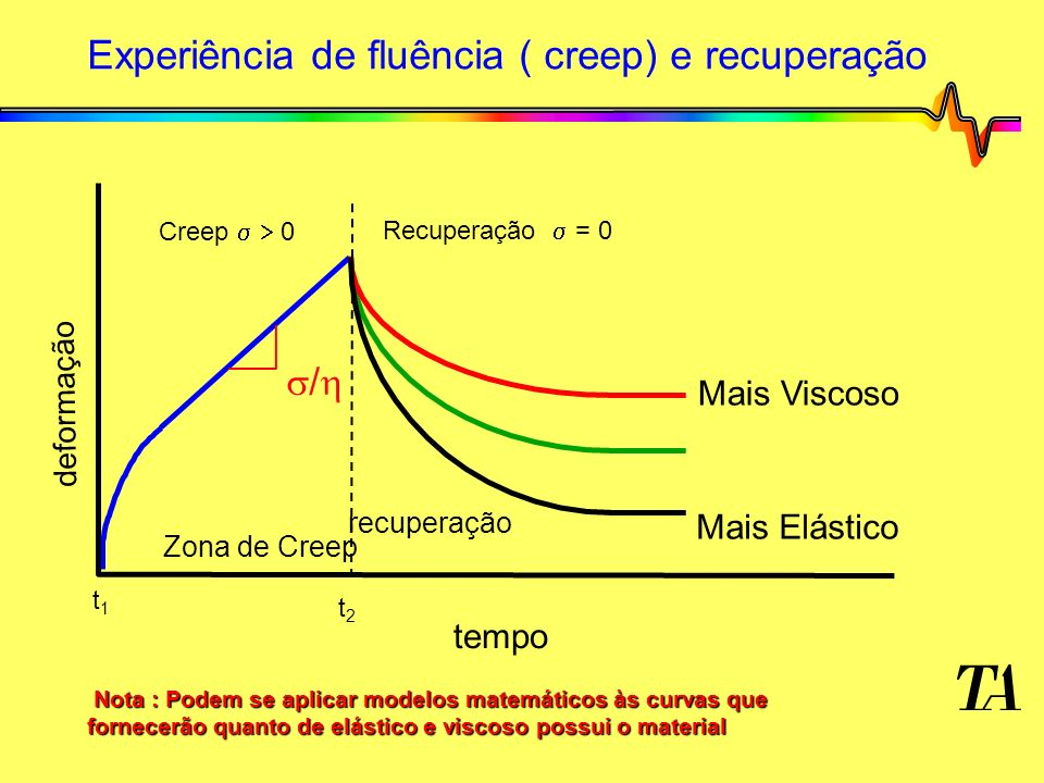 Experiência de fluência ( creep) e recuperação