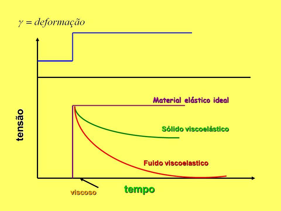 tensão tempo Material elástico ideal Sólido viscoelástico