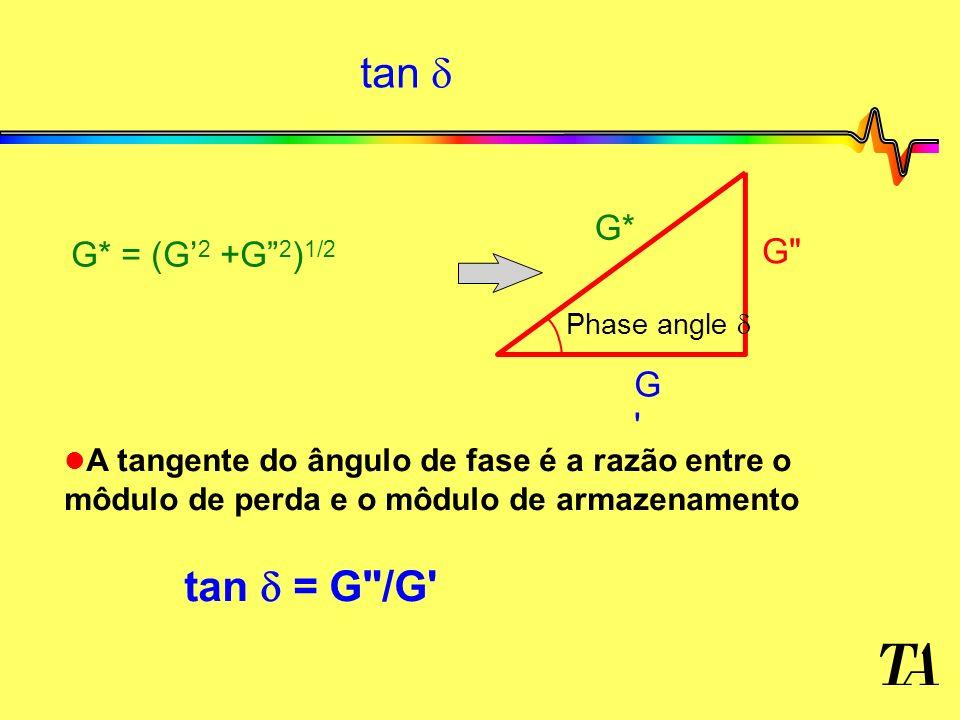 tan  tan  = G /G G* G* = (G'2 +G 2)1/2 G G