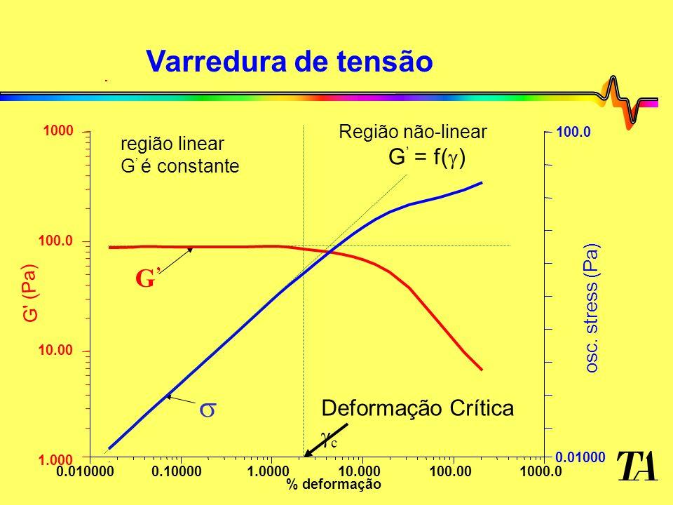Varredura de tensão s G' G' = f() Deformação Crítica gc