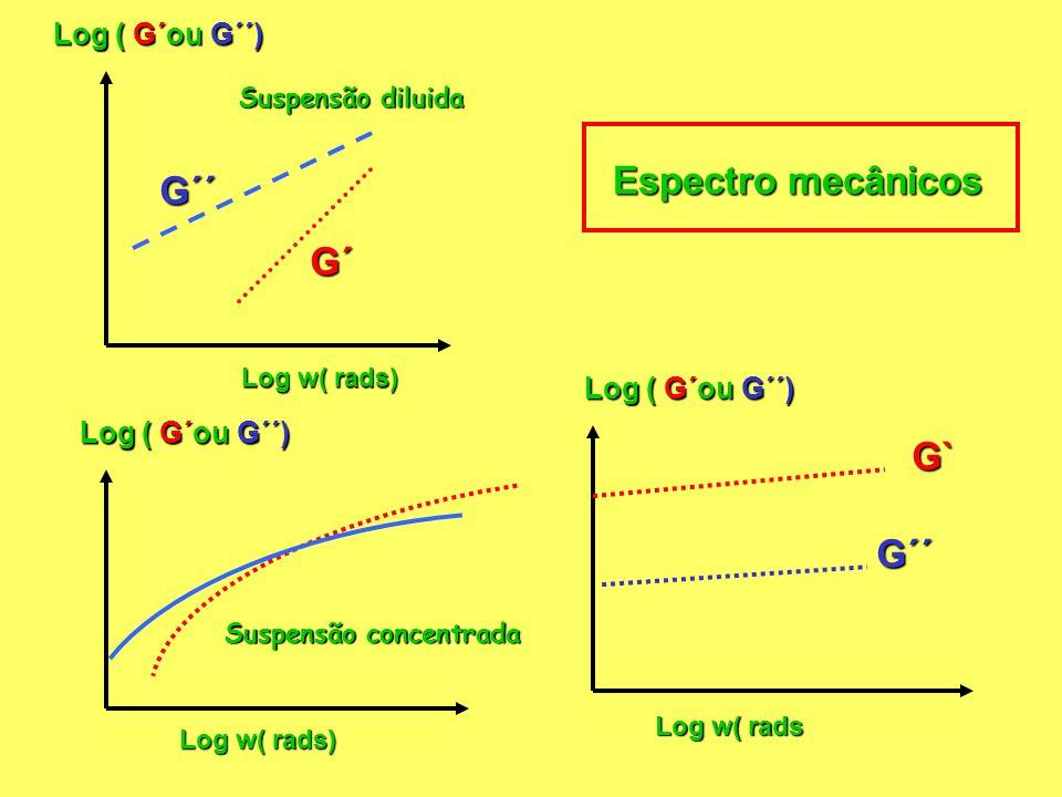 Espectro mecânicos G´´ G´ G` G´´ Log ( G´ou G´´) Log ( G´ou G´´)