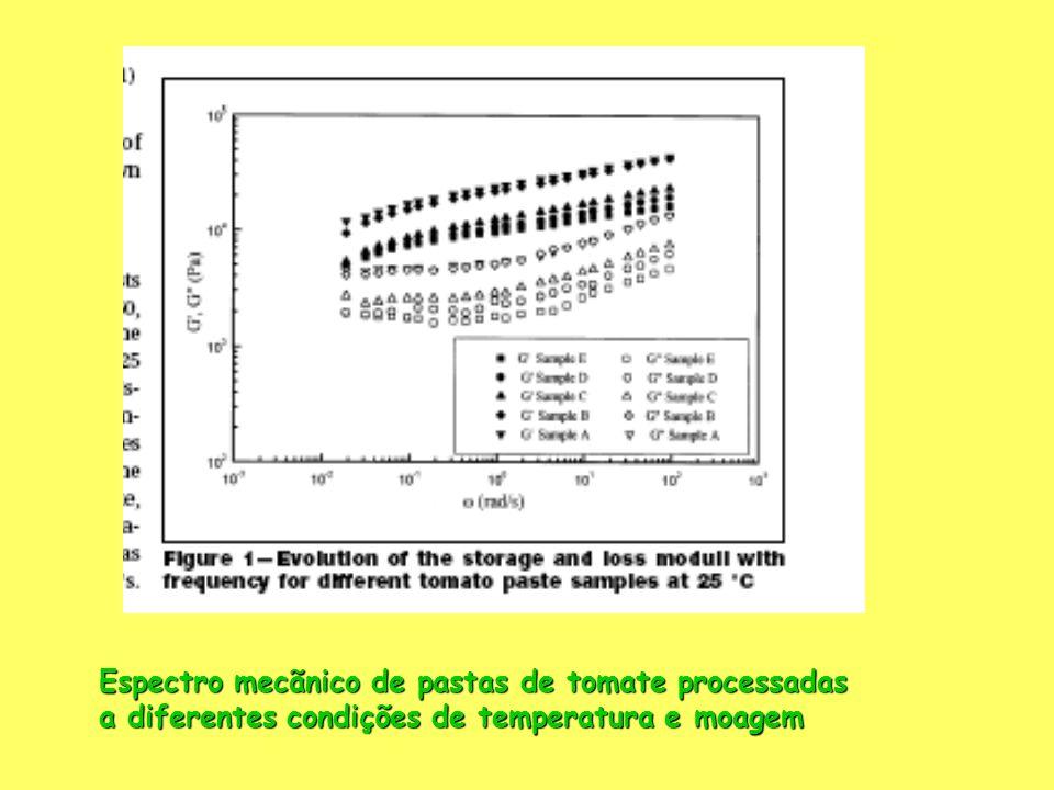 Espectro mecãnico de pastas de tomate processadas a diferentes condições de temperatura e moagem